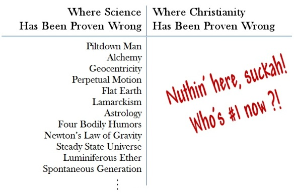Christian apologists like to imagine that science's errors give them an advantage